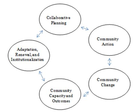 Functions of literature review in research methods